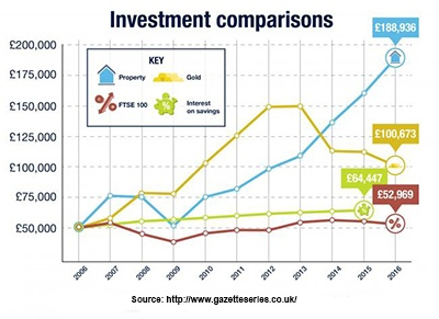 property best return on investment last ten years